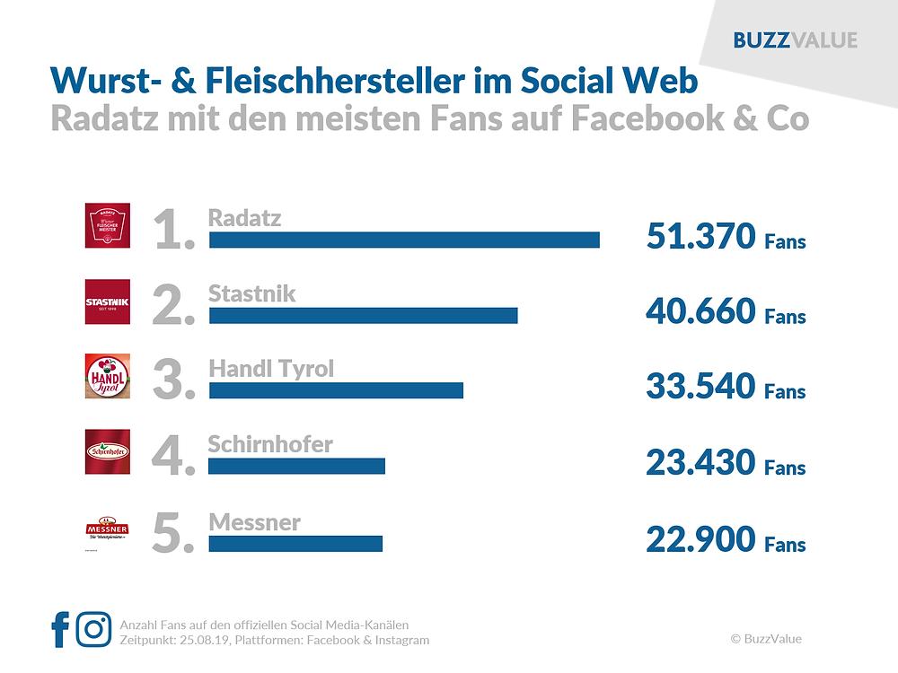 Wurst- & Fleischhersteller im Social Web