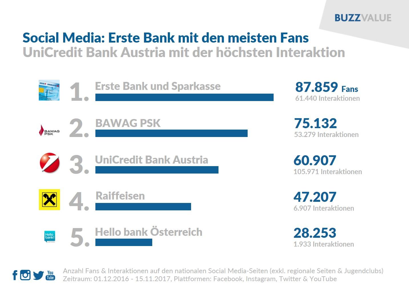 österreichs Banken Im Social Media Check Buzzvalueat Social