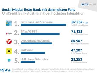 Österreichs Banken im Social Media-Check
