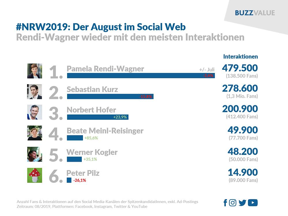 NRW2019: Pamela Rendi-Wagner mit den meisten Interaktionen