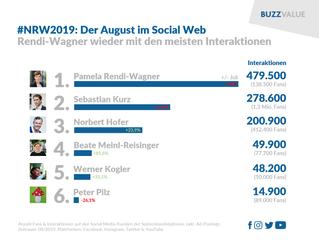 #NRW19: Rendi-Wagner auch im August in Front
