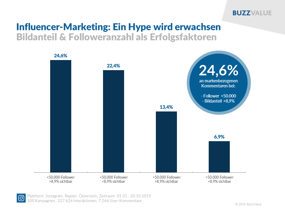 Influencer-Marketing: Bildanteil & Followeranzahl als Erfolgsfaktoren