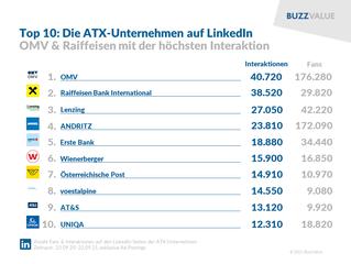 250 Jahre Wiener Börse: ATX-Unternehmen