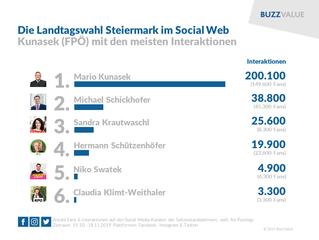 Landtagswahl Steiermark im Social Web