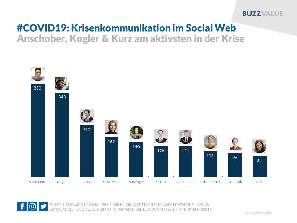 #COVID19: Krisenkommunikation im Social Web