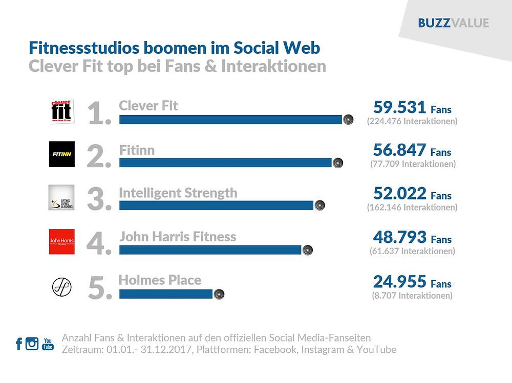Fitnessstudios im Social Web