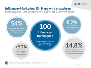 Influencer-Marketing wird (langsam) erwachsen
