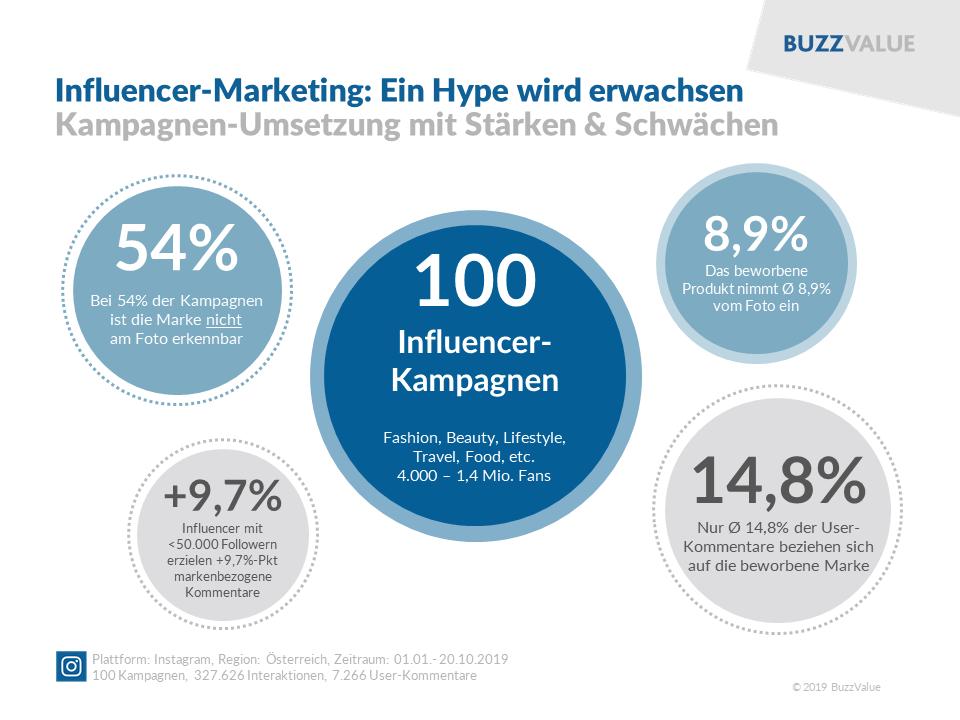 Influencer-Marketing: Kampagnen-Umsetzung mit Stärken und Schwächen
