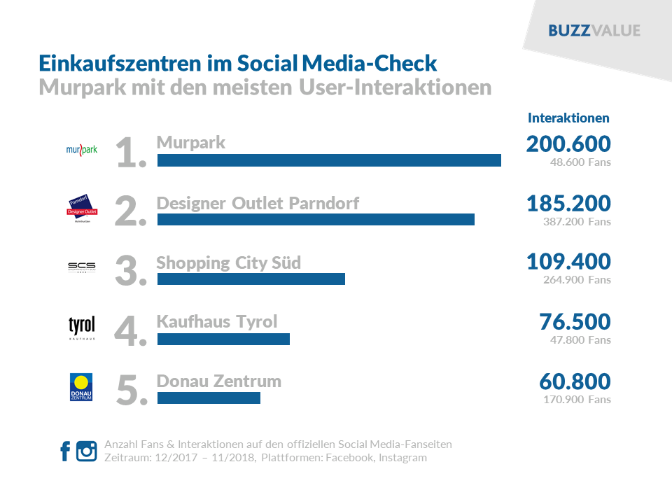 X-Mas: Einkaufszentren im Social Media-Check