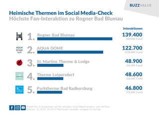 Heimische Thermen im Social Media-Check
