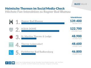 Heimische Thermen im Social Media-Check