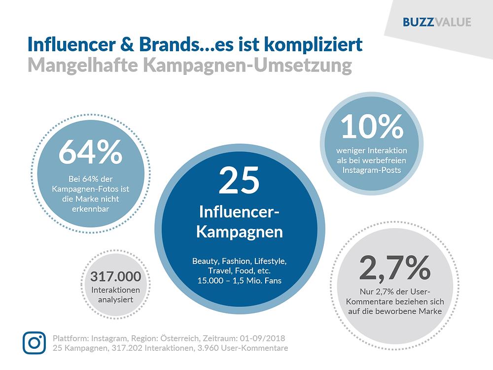Influencer Marketing: Mangelhafte Kampagnen-Umsetzung