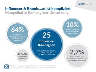 Influencer & Brands…es ist kompliziert