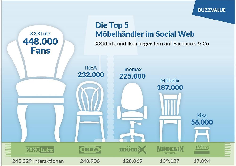 Moebelhaendler im Social Web