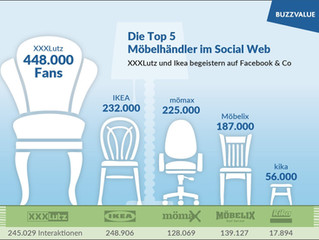Möbelhandel im Social Web: XXXLutz und IKEA top