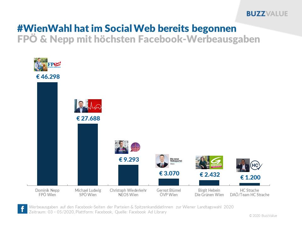 Wien Wahl hat im Social Web bereits begonnen