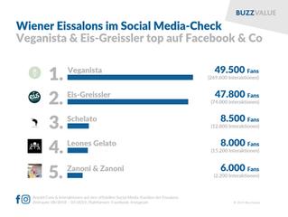 Wiener Eissalons im Social Media-Check