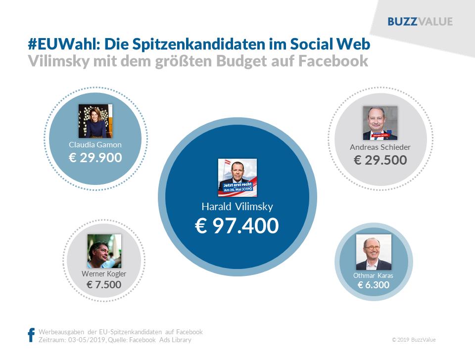 Werbeausgaben der EU-Spitzenkandidaten im Social Web (Vilimsky top)