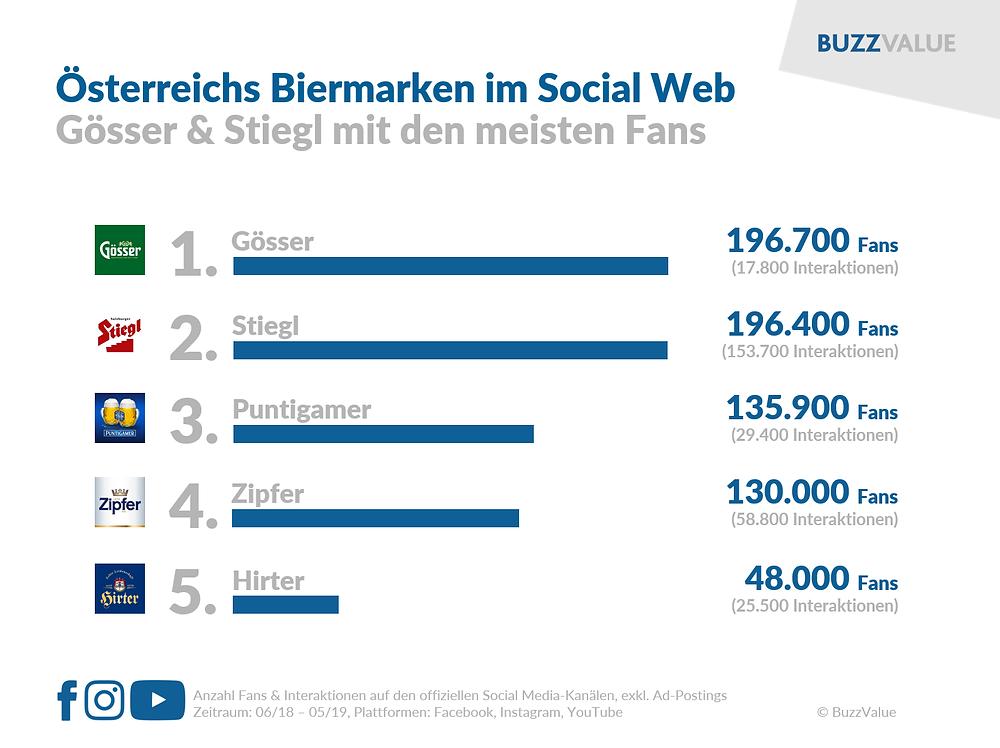 Österreichs Biermarken im Social Web