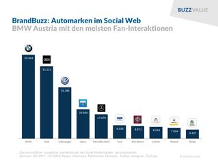 """""""Pole Position"""" für BMW im Social Web"""