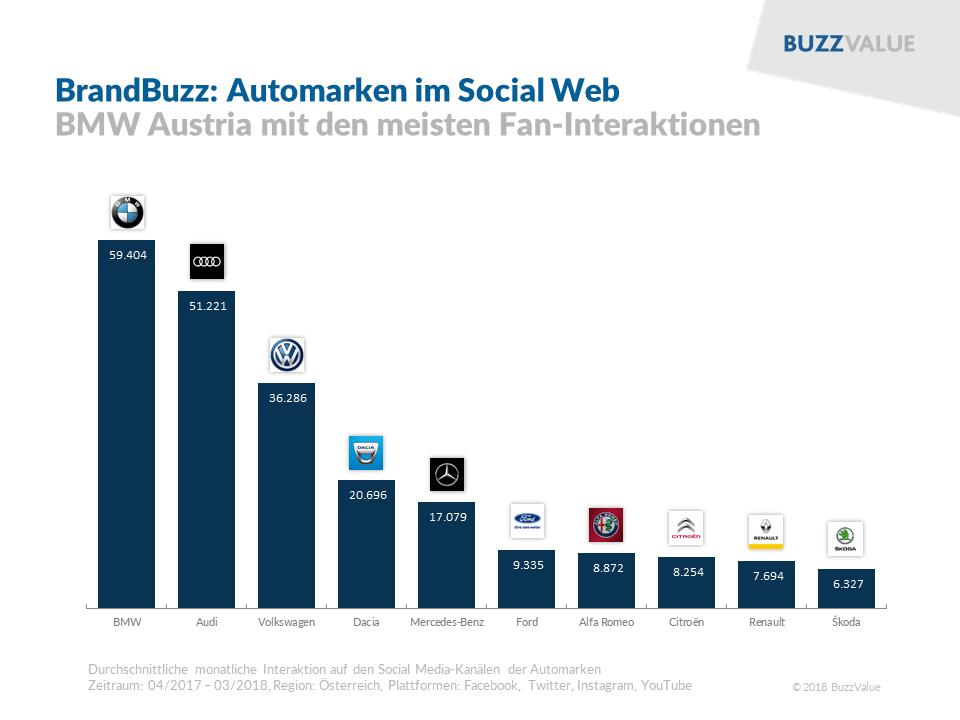 BrandBuzz: Automarken im Social Web