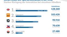 Der Sportartikelhandel in der COVID19-Krise