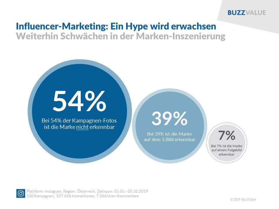 Influencer-Marketing: Weiterhin Schwächen in der Marken-Inszenierung