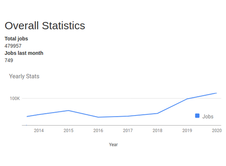 ClusPro usage has been increasing at an unprecedented rate