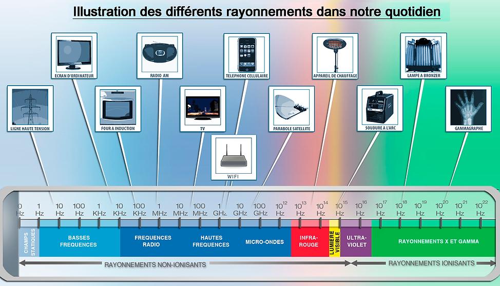 Spectre__des_ champs_electromagnetique