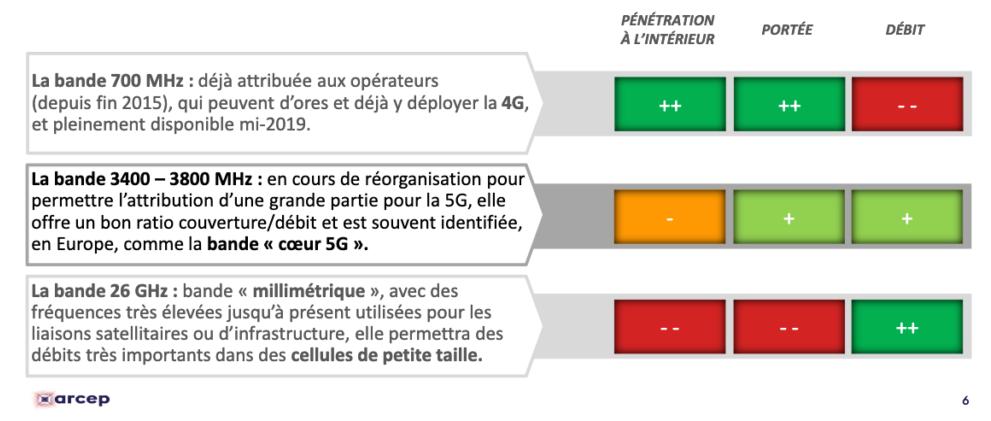 Tableau-de-frequences-d'emission-de-la-5G-Arcep