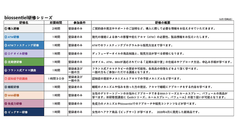 biossentiel研修-一覧表(導入店用).jpg