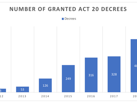 Service Export Corporations Act 20 decrees reaches new record high