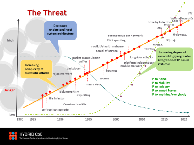Figure 1: A closer look on the complexity of the threat: What this chart visualizes is the growing interrelationship between complexity of attacks, increasing degree of crosslinking paired with a decreasing understanding of system architecture. Together with the production of malware on an industrial scale its visible that by the time (horizontal axis) the danger is always rising and - what makes this even worse - all of these tools can be used not only for criminal purposes – mostly for financial enrichment – but also in a concerted and coordinated manner in a cyber war, as they are not different in peacetime or wartime. That chart was developed as part of a KIRAS-project together from AIT (Austrian Institute for Technology) and AUT MoD. Thank you AIT and AUT MoD!