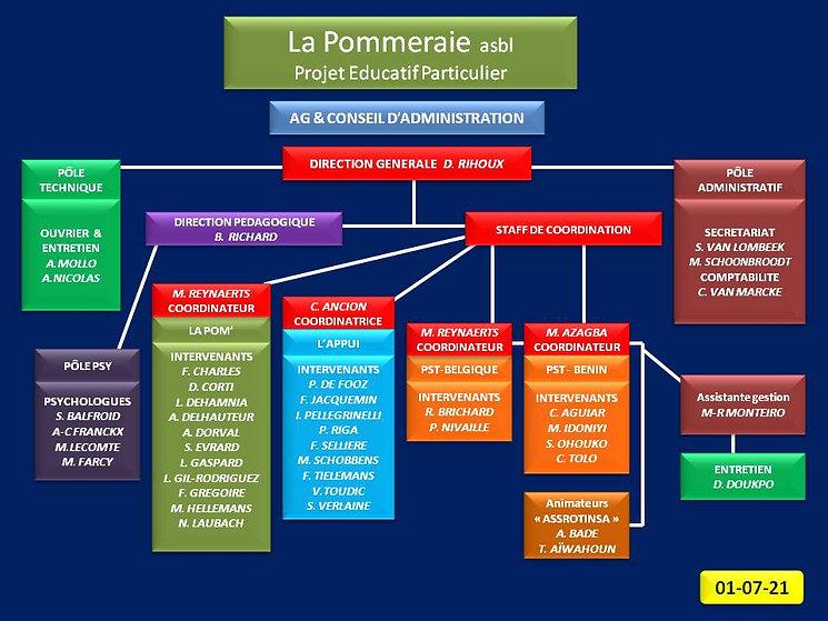 ORGANIGRAMME FONCTIONS NOMINATIVES.jpg