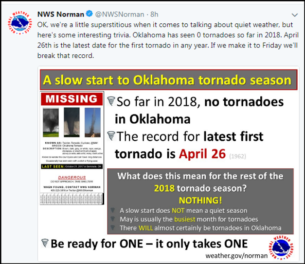 Warmth And May Mean An Increase In Tornadoes Tswails