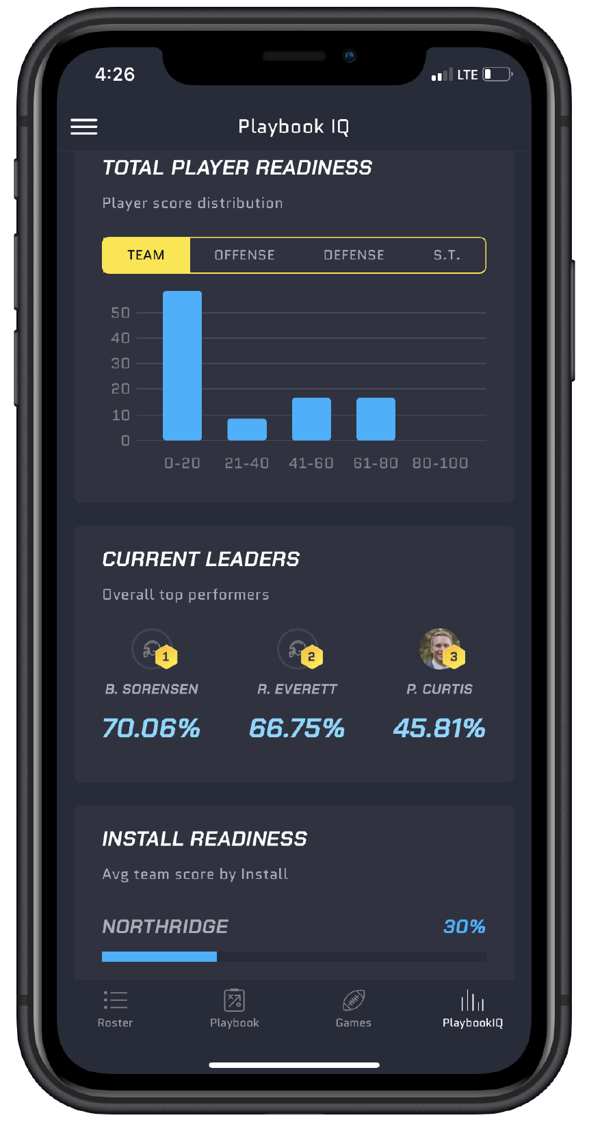 Online Football Playbooks and Player Readiness Scores on Mobile Phone