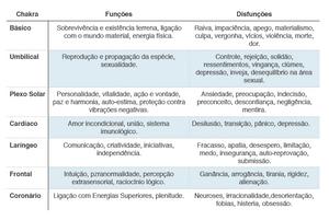 Chakras - funções e disfunções