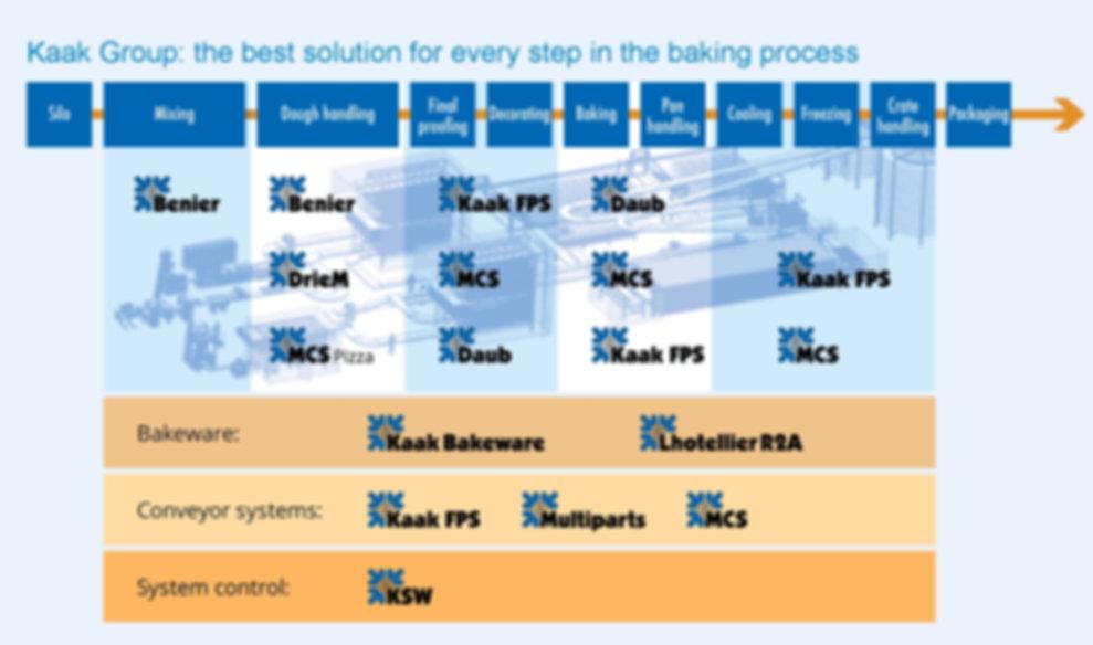 KAAK Group process list