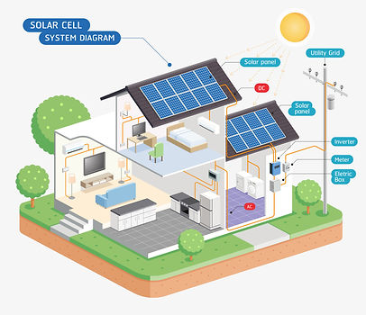 Overview of a solar on-grid system