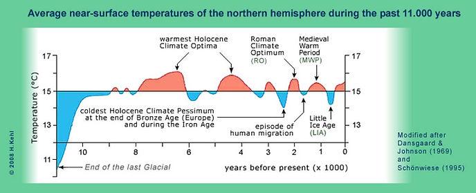 Nach Dansgaard Johnson and Schönwiese Temperatures in past 11.000 years