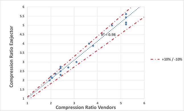 Correlation between Ezejector and installed ejectors.