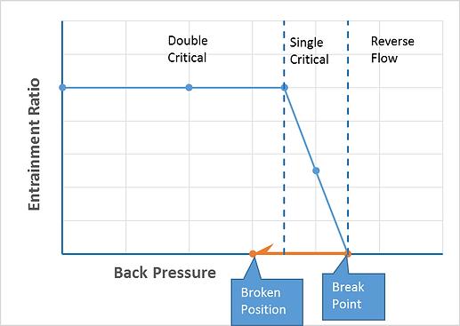 Ejector Breakpoint