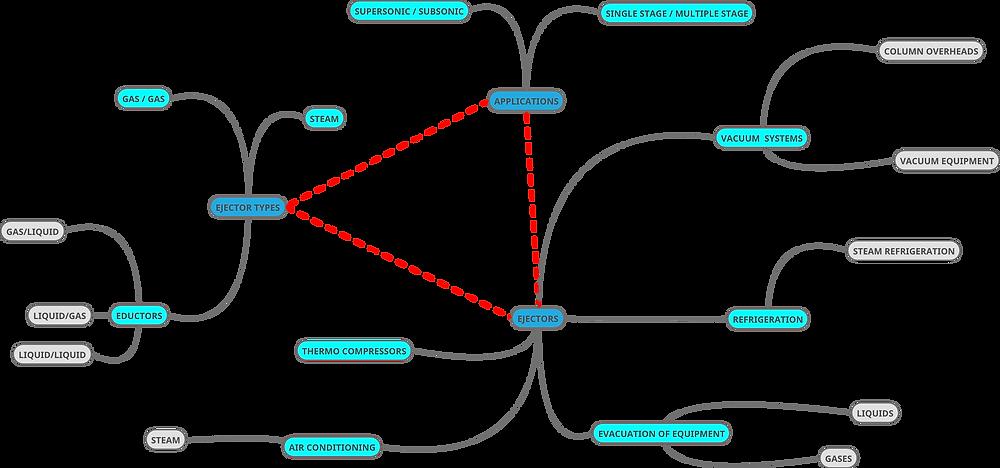 Ejectors Mind Map