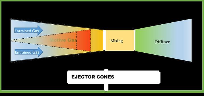Ejector Cones