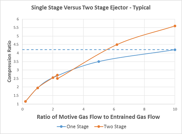 Ejector Selection Graph