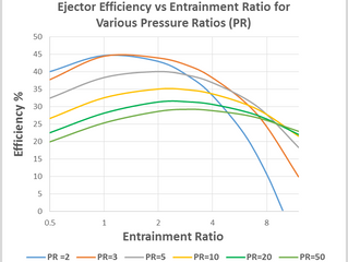 Efficiency of Ejectors - why so low?