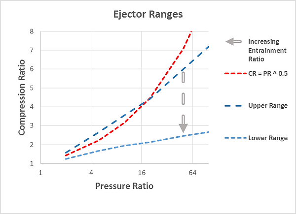 Ejector Range Graph
