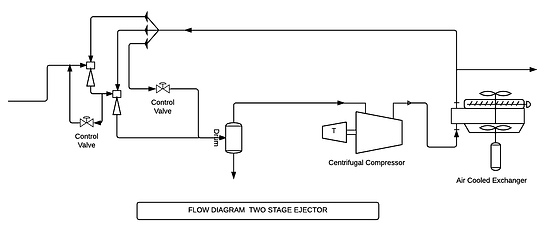 Multi Stage Ejector