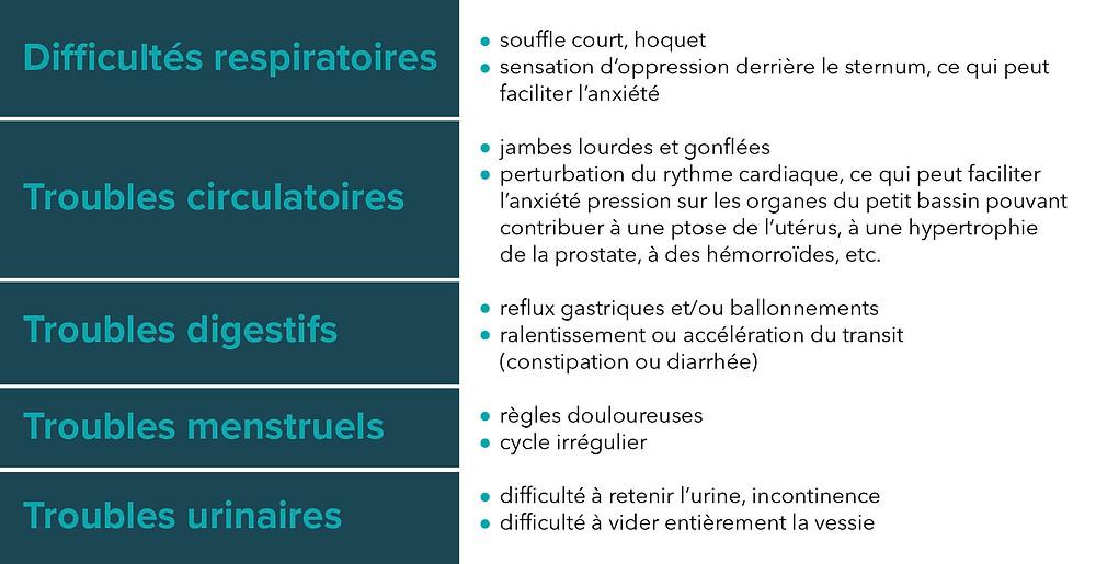 TROUBLE - RESPIRATOIRE - CIRCULATOIRE - DIGESTIF - MENTSTRUEL - URINAIRE - OSTEOPATHIE - CORPS EN MAIN