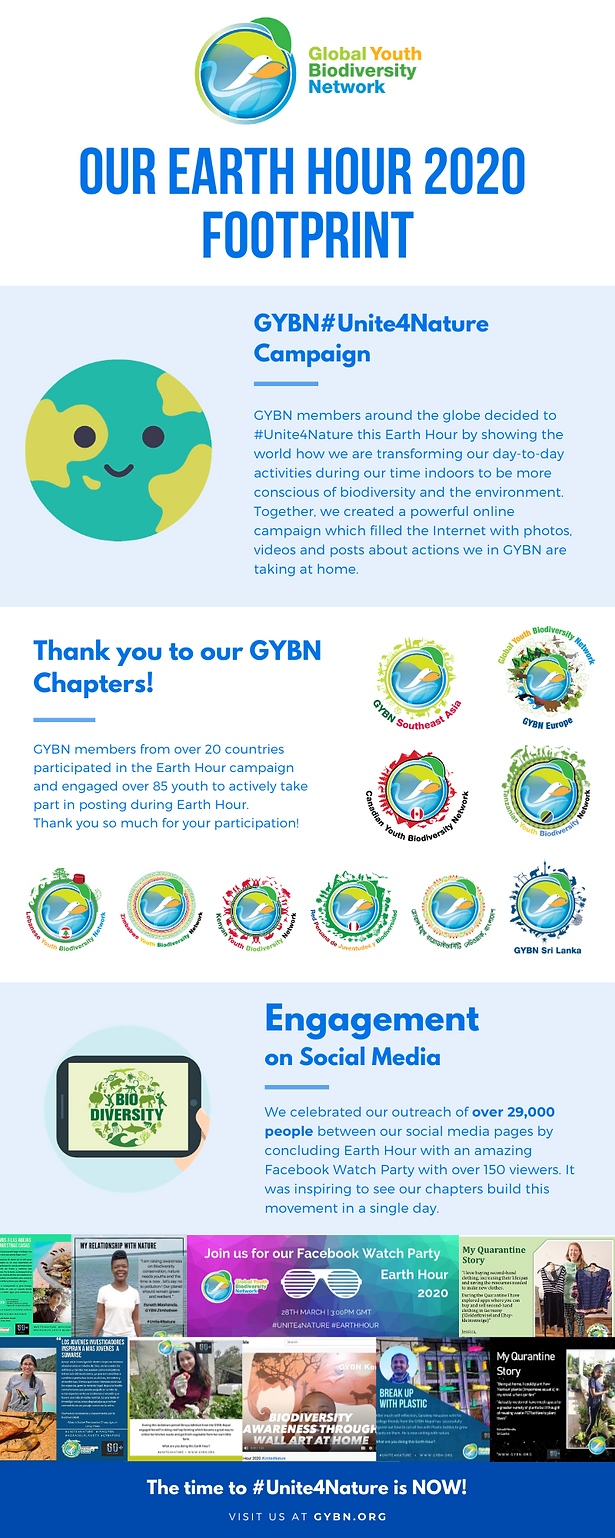 GYBN Earth hour2020 impact.png